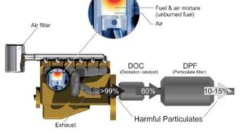 NOTHING IN PARTICULATE – always outsmarted by the industry, legislators want us to think diesels are still dirty, but they aren't